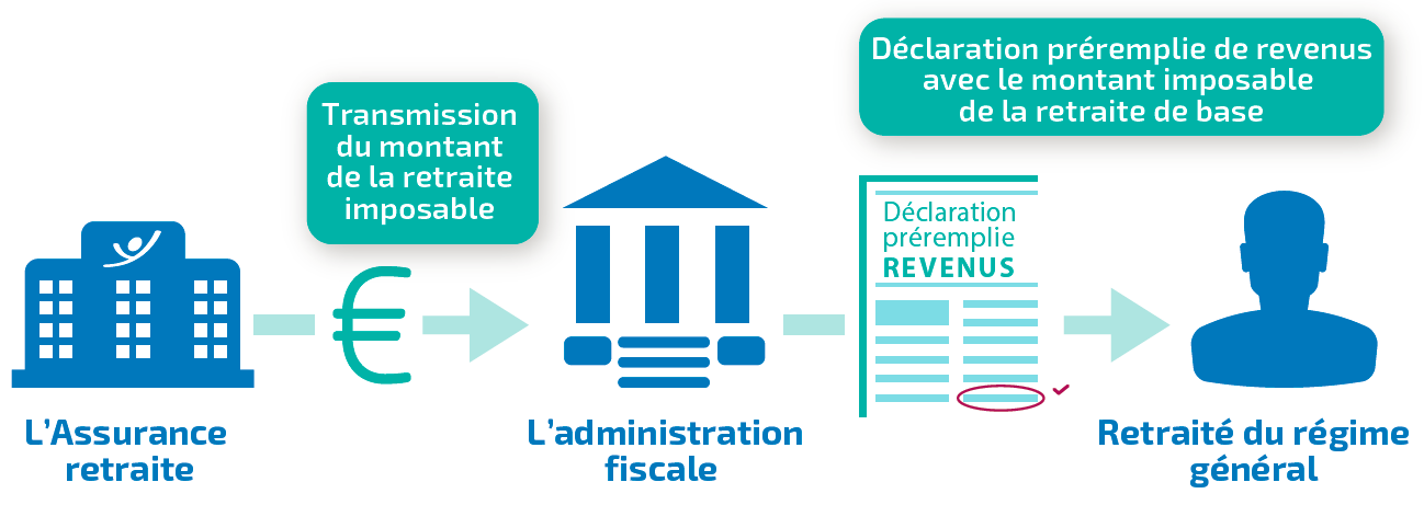 retraiteetdeclarationderevenus-infographie.png